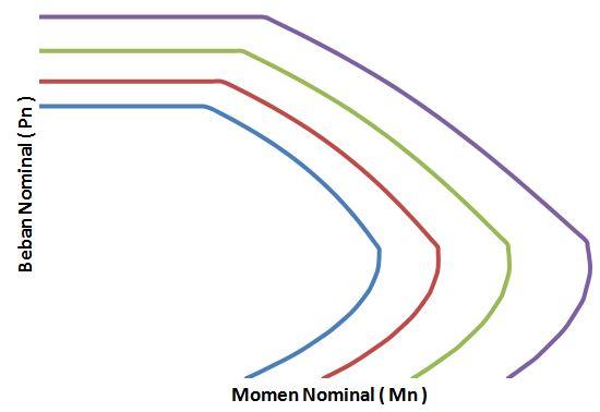 diagram interaksi